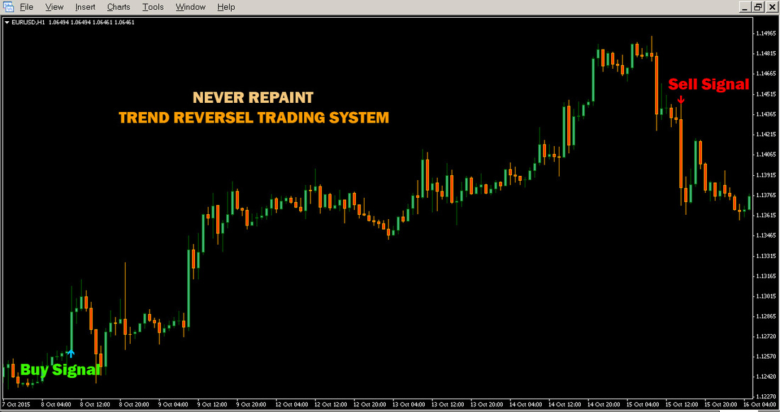 Forex trendy manual